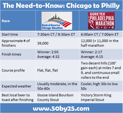 Chicago Marathon To Philly Marathon Race Comparison: The Need-To-Know