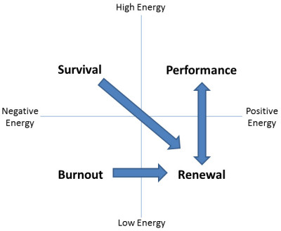 Managing Energy and Getting to the Performance Zone