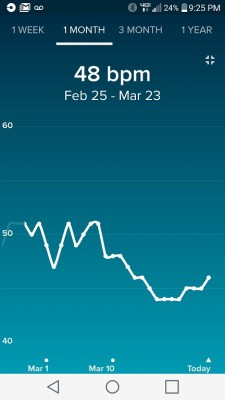 My resting heart rate has dropped down to the mid-40s ever since I started going to cryo. Coincidence? I THINK NOT.