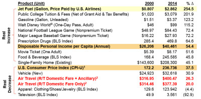 Price_of_Air_Travel_Relative_To_CPI