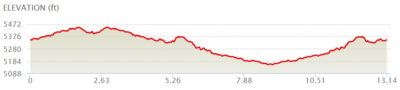 Louisville_Trail_Half_Elevation_Profile